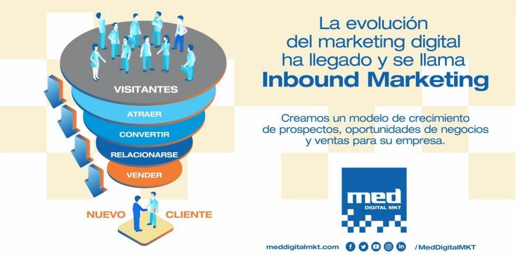 inbound marketing un ejemplo de los 5 pasos para crear flyers llamativos