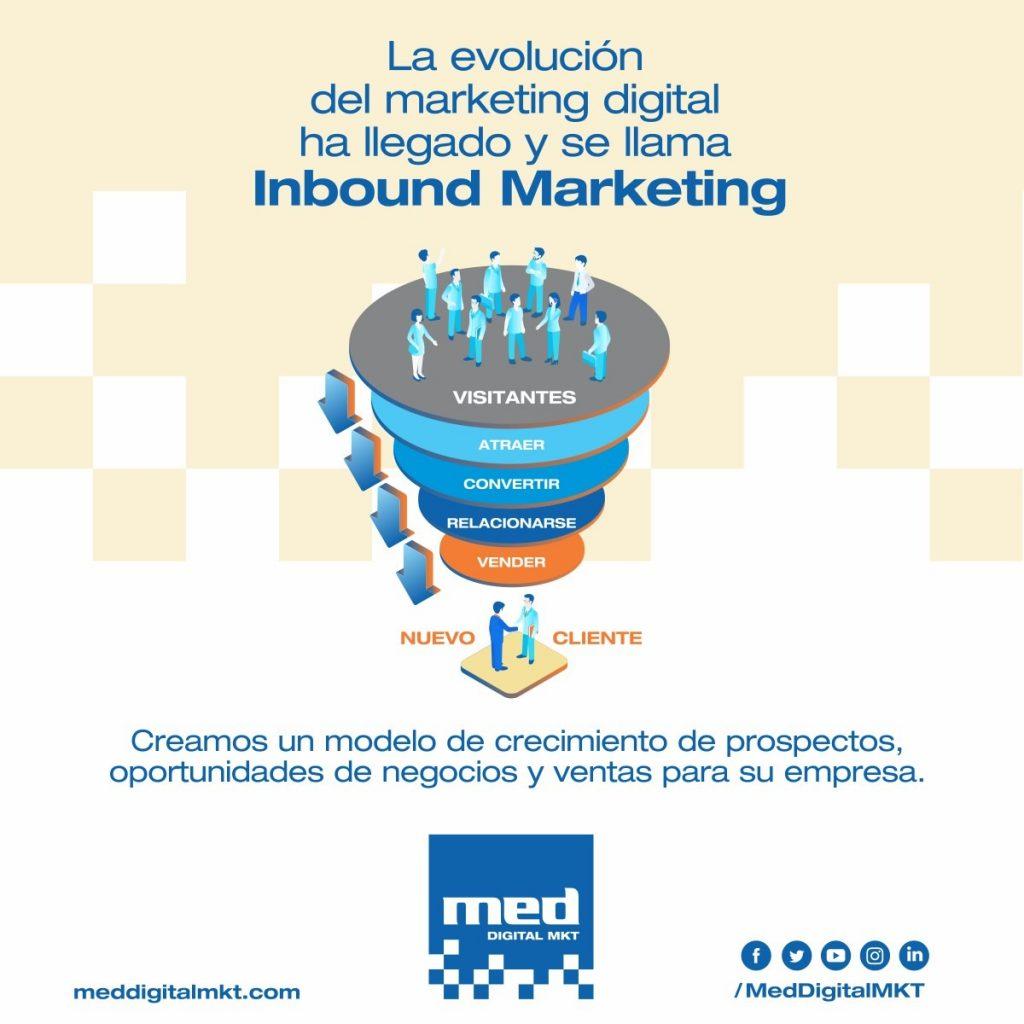 La evolución del marketing digital
