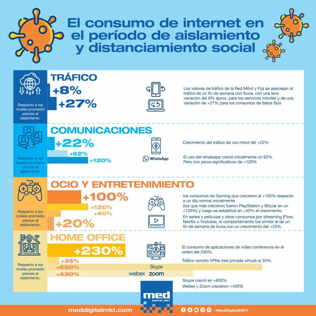Infografía del aumento del consumo de internet durante la cuarentena