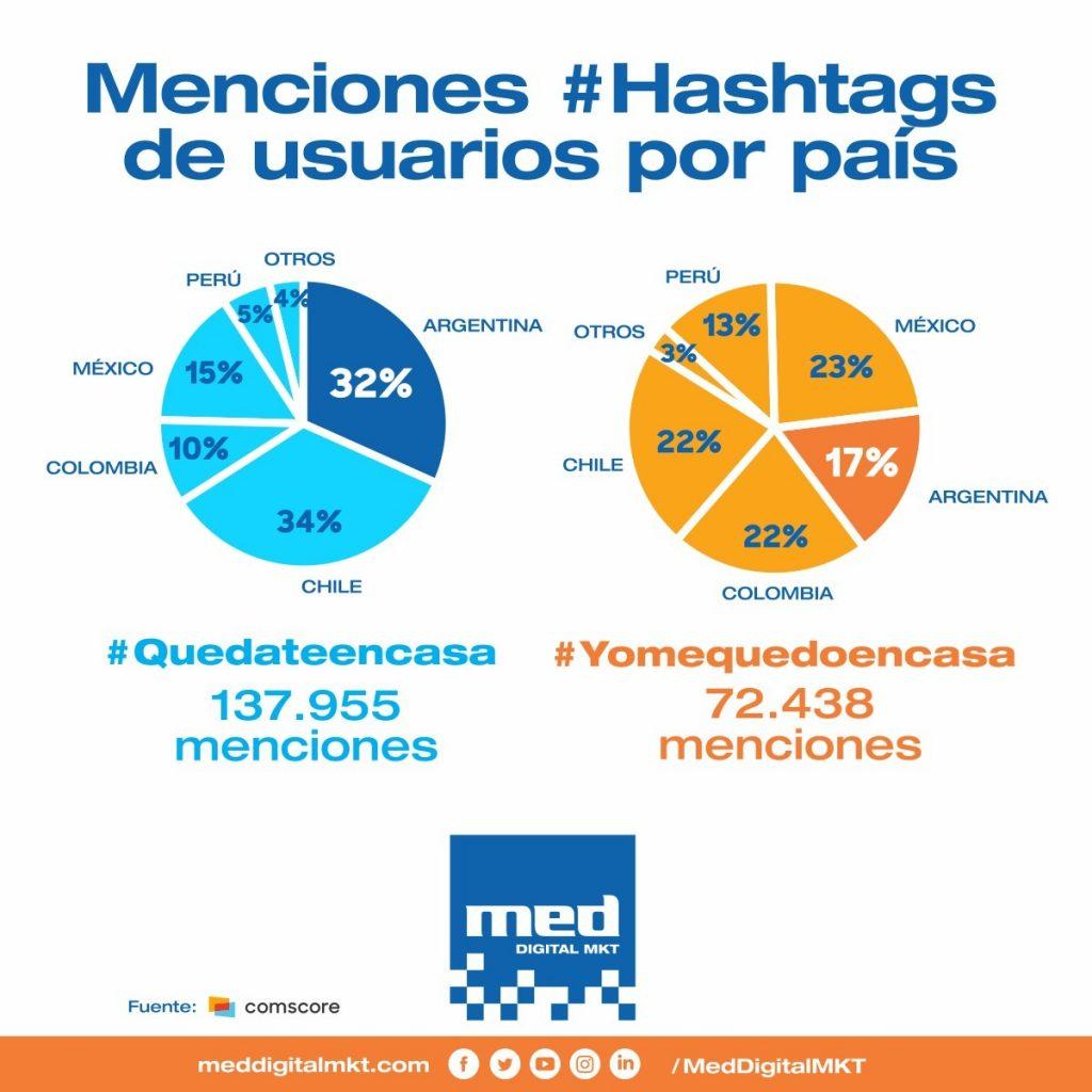 Menciones con hashtags sobre el coronavirus en Latinoamérica
