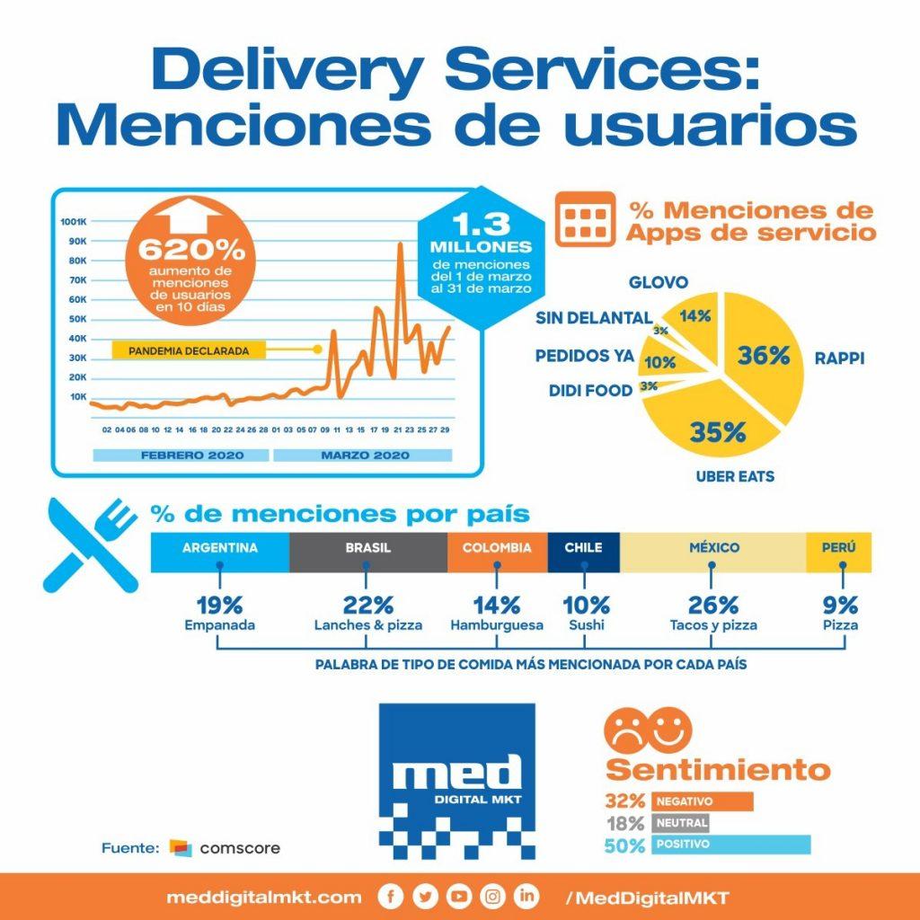 Menciones a servicios de delivery durante la cuarentena por coronavirus