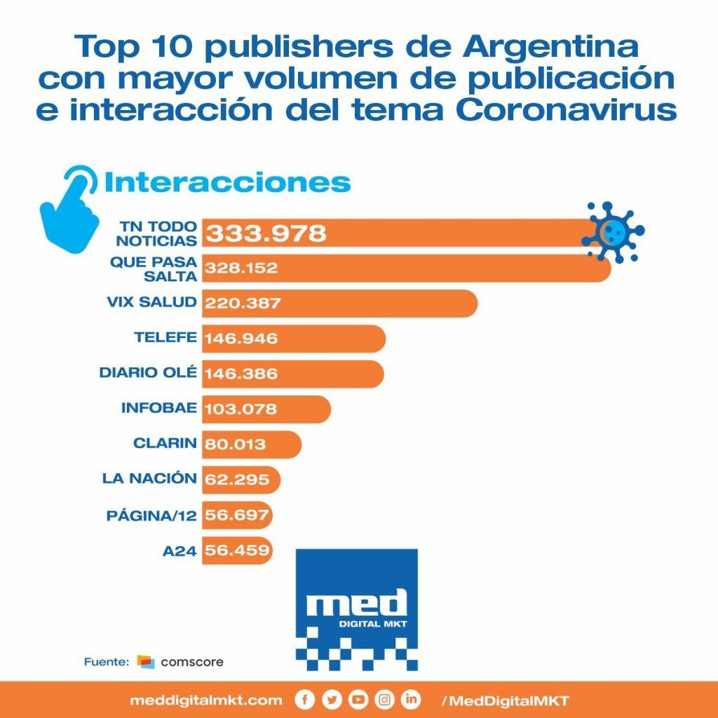 Estadísticas de medios tradicionales en redes sociales durante la cuarentena por coronavirus