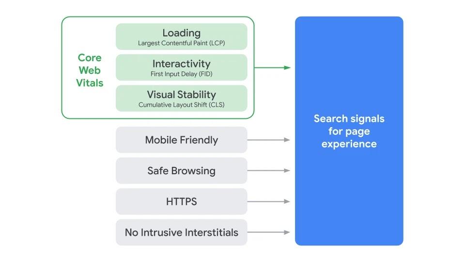 Nuevos factores de Google para el posicionamiento web