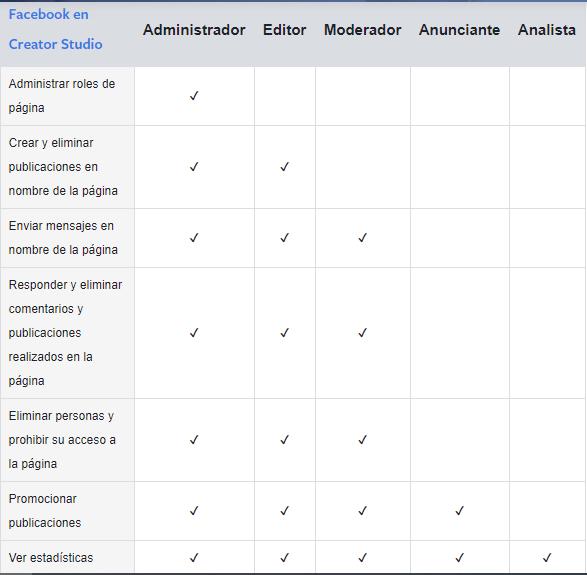 Roles de página de Facebook en Creator Studio